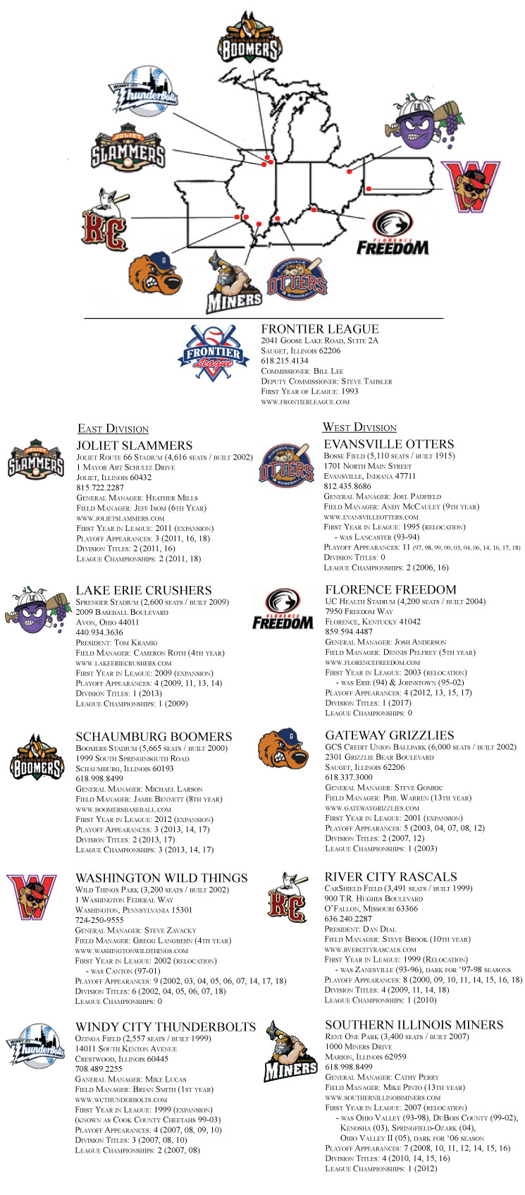 Windy City Thunderbolts: Frontier League